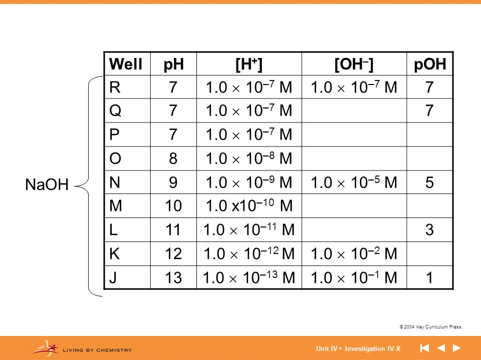 Well pH [H+] [OH–] pOH R 7 1.0  10–7 M Q P O 8 1.0  10–8 M N 9
